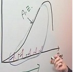 results curve focus results