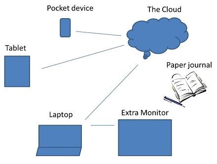 ipad tools