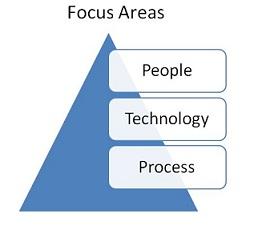 PowerPoint Tutorial SmartArt Graphic