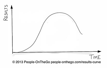 ResultsCurve People OnTheGo 2013