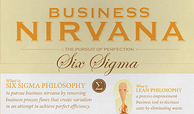 BusinessNirvana Lean