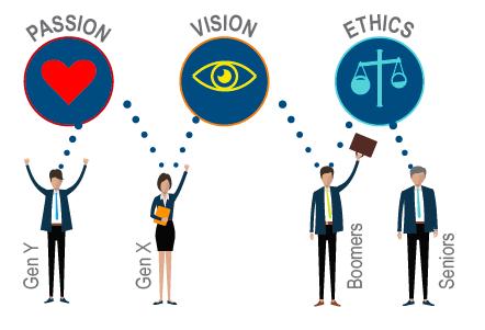 Leadership survey passion vision ethics